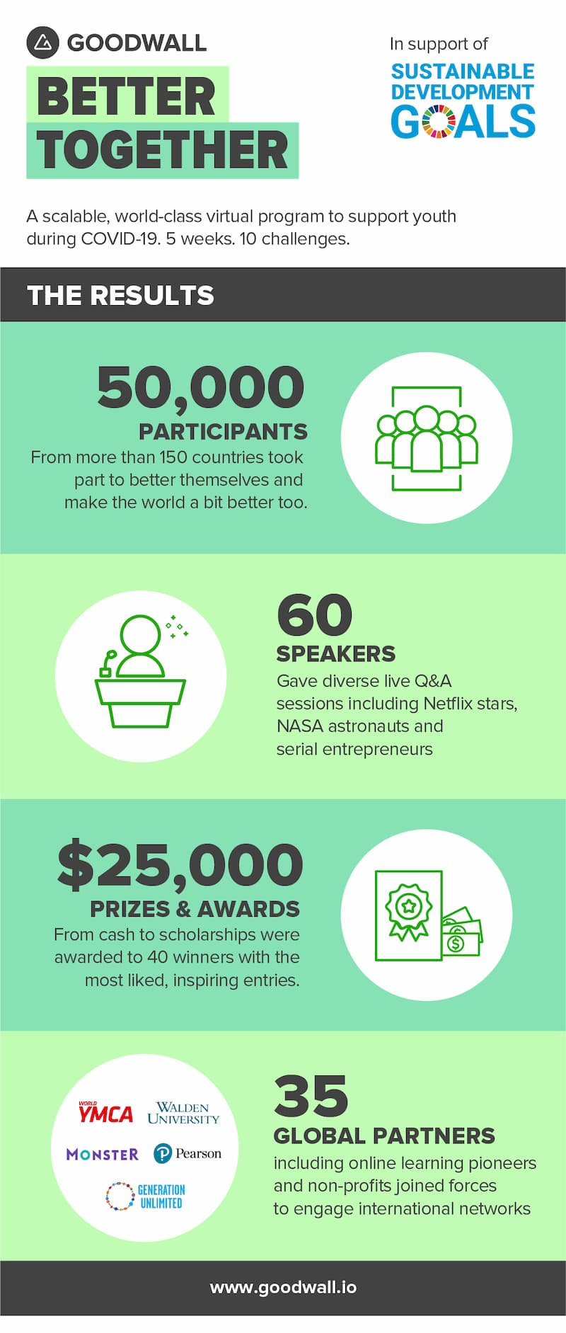 BetterTogether infographic results post program